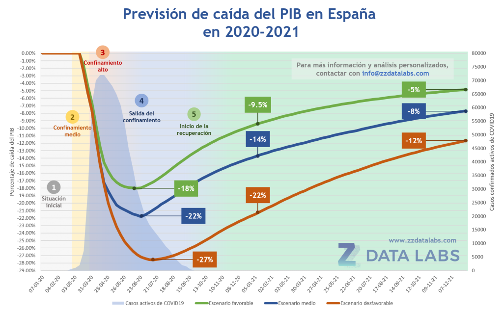 GDP impact analysis of COVID-19 in Spain